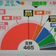 昨日の衆院選挙、台風直撃