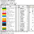 ■NHKマイルカップ結果報告