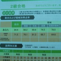 日本語検定2級個人カルテ