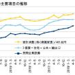4-6月期GDP1次・景気は転換点を迎えた