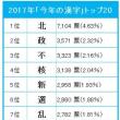 平成29年の漢字は「北」