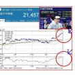日経平均、最長タイの14連騰 喜びと危険!?