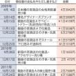 小渕優子経済産業相の政治資金、ベビー用品や化粧品、著名デザイナーズブランドなどへ