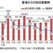 2018年03月の訪日香港人、イースターが貢献し、19%増。