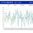 自由研究「八戸の夏は暑くなっているか」1951〜2018年の最高気温の分析から