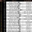 ■ 最終戦 アブダビGP:FP2はハミルトンがコースレコードを更新しトップタイム。アロンソ10番手、バンドーン12番手 (F1)