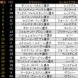 ■ 第13戦 シンガポールGP:リカルドがコースレコード更新でトップ、ベッテルは2番手。アロンソ8番手に入る【F1】