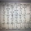 第41回中国新聞社旗争奪少年野球福山予選大会(第16回広島県学童軟式野球大会福山予選大会)
