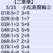 🚴 5/25  小松島競輪②