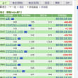 会社のライン作成 12/11の株の結果