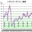ガソリン価格129円/L