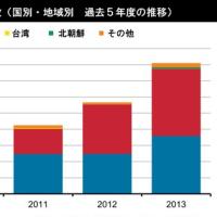 自衛隊スクランブル、ピーク時に匹敵 26年度、中国軍機対象は最多更新