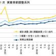 7-9月期GDP1次・消費の変動で分かること