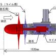 潮流発電に2枚羽の新方式、想定を上回る発電効率43.1%を達成