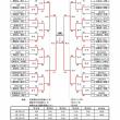 [大会結果]第44回全日本クラフ゛選手権