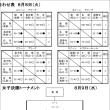 〔大会結果〕第47回中国中学校選手権
