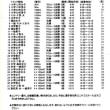 今週の予定(7/24-7/30)、袋井市陸上競技大会タイムテーブル!