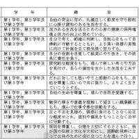 指導要録の「行動の記録」
