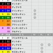 2/11【京都記念[GⅡ]】[3連単][3連複]的中!予感