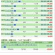 お弁当の日 3/9の株の結果