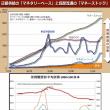 何か変ですよ 69: 日本の問題、世界の問題 5: バブル崩壊 3