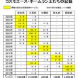 通算ホームラン2000本!!