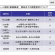 新チェーン規制12.10 その1