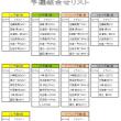 11/26(日)ORM 予選組合せ