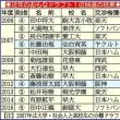 今年のプロ野球ドラフト会議は清宮幸太郎争奪「怪物総選挙」