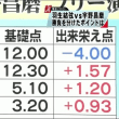 2月18日、さすがにお昼まで寝てしまいました(≧∀≦)