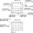 三億円事件犯人による追跡用カローラ窃盗の日時(1)