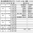 ★29愛知県中学生ラグビー県大会決勝トーナメント組み合わせ・予選最終結果★