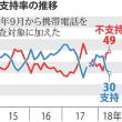 安倍内閣崩壊寸前:毎日世論調査で支持率30% 不支持率49%