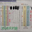 今日のゴルフ挑戦記(186)/東名厚木CC/イン(A)→ウエスト