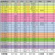 甲状腺数値報告