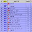 平昌五輪メダル獲得数、過去との比較。