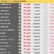 日経平均、下げ幅一時1000円超 追い証懸念で個人も売り 。/ NY市場 3/23(現地時間)11時30分  やや上昇
