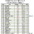乃木坂46「755」10/29(104週目)<ウォッチ&フォロー数ランキング>