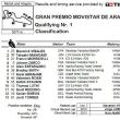 motoGP第14戦アラゴン予選結果