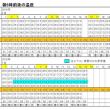 東京の今朝の天気(7月15日):晴れ?、7月の温度統計