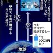 今日以降使えるダジャレ『2080』【科学】■尿の飲料水化「再生率」アップ、ISSで試験へ