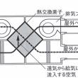 熱交換型第1種換気設備