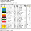 ■高松宮記念結果報告