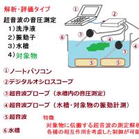 複数の超音波プローブを利用した「測定・解析・評価」技術 Ultrasonic System