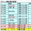 2017年ロアッソ熊本回顧Ⅱ