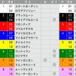 7/22【中京記念[GⅢ]】[馬連][ワイド]