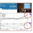 9月中間決算、上場企業の7割強が増益!日経平均18/3月24000円!?