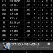 【朗報】小林、打率211.で試合終了