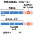 「改正労働契約法2013年」は骨抜き運用される