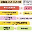 世界史(日露戦争)